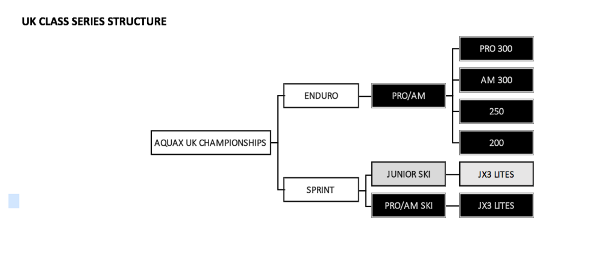 UK Structure